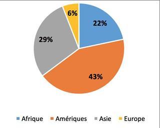 Part des entrées en IDE en agriculture par région