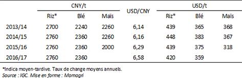 Figure 4 : Prix minimums des céréales en Chine