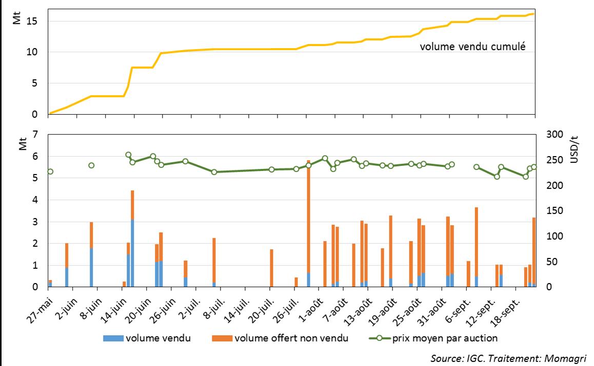 Figure 5 : Vente aux enchères des stocks publics de maïs 2016 en Chine
