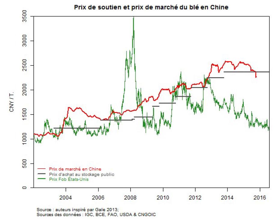 Prix de soutien et prix de marché en Chine pour le blé