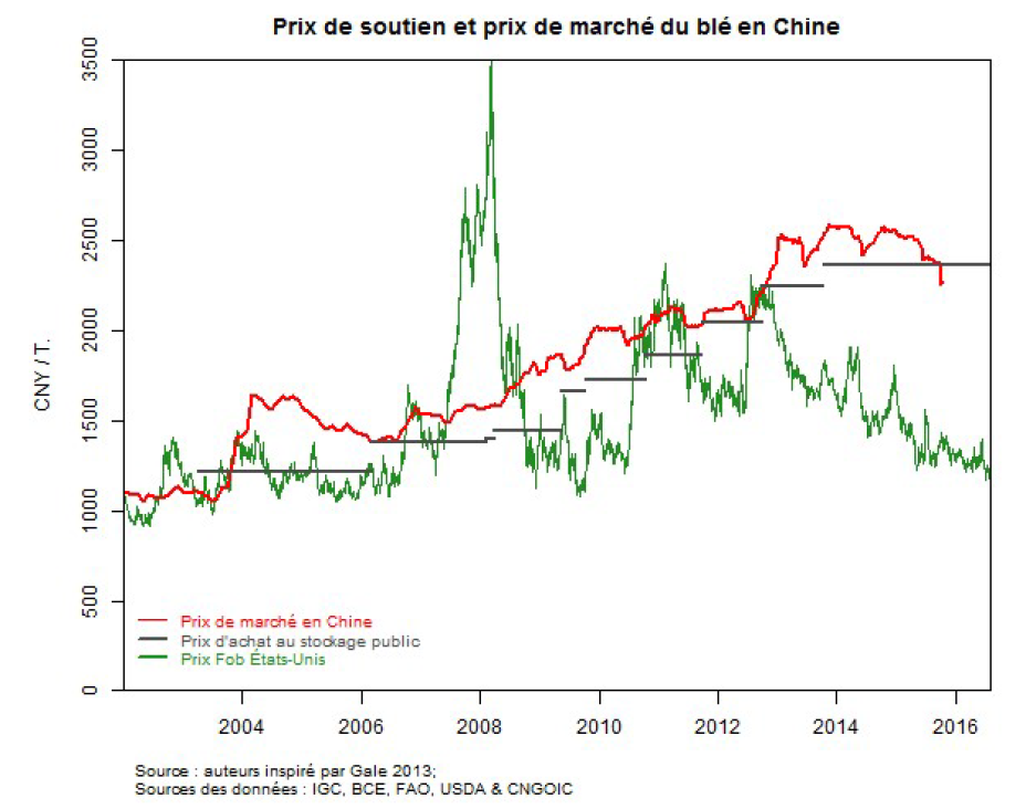 Adjusted downward, wheat prices in China remain among the