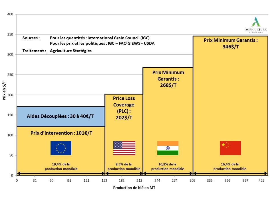 Production de blé et prix garantis aux producteurs en 2018