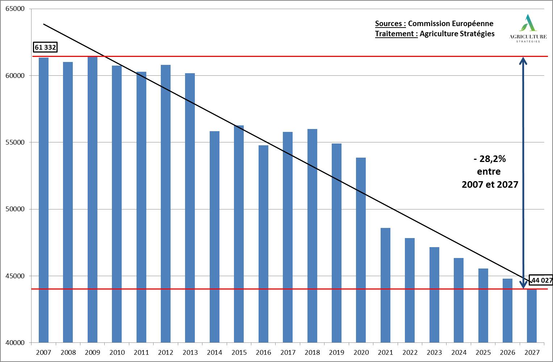Evolution du budget entre 2007 et 2027