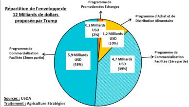 Graphique montrant la répartition des aides par programme