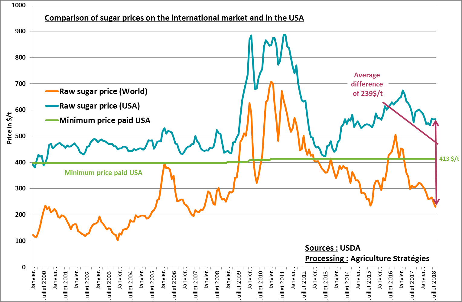 The sugar policy in the United States: a continuous