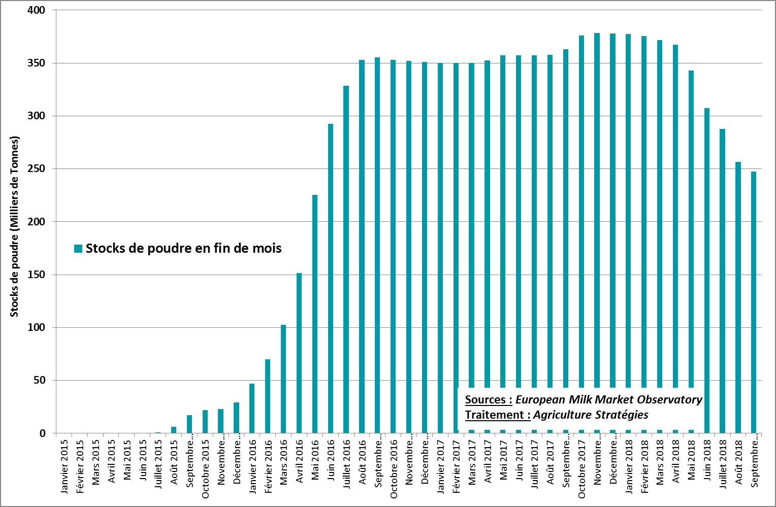 Evolution des stocks de poudre de lait écrémé détenus par la Commission Européenne