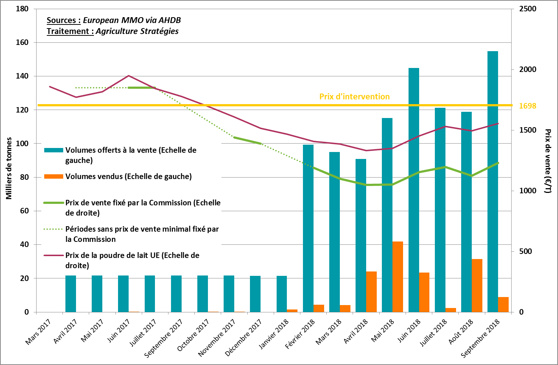Historique des ventes de stocks de poudre de lait écrémé par la Commission Européenne