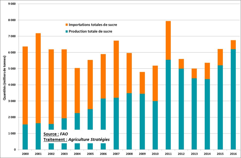Graphique montrant la quantité de sucre produite et importée en Russie de 2000 à 2016