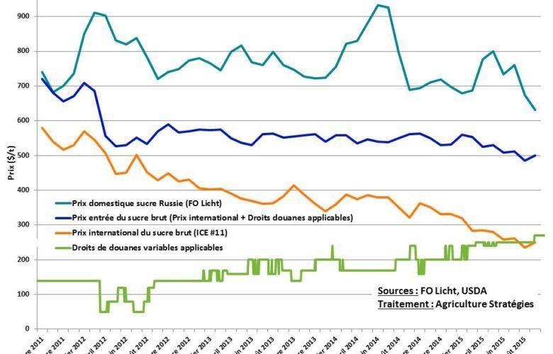 Prix du sucre domestique russe, prix international du sucre, droits de douanes applicables et prix d'entrée sur le territoire russe du sucre