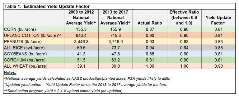 Le Farm Bill 2018 : une quasi-reconduction à l'identique de la