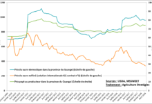 Evolution du prix du sucre en Chine et de la rémunération des agriculteurs