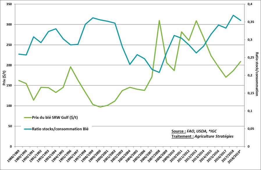 Evolution simultanée du prix et des ratios de stocks/consommation pour le blé