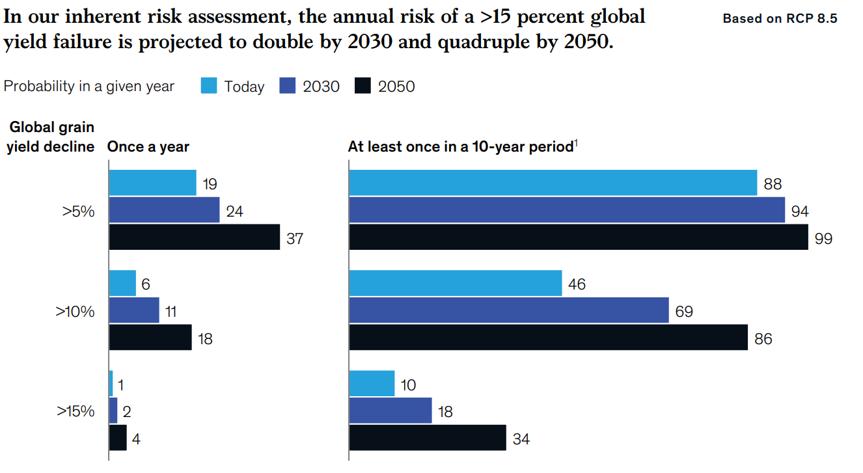 Probabilités d'une baisse de production agricole majeure dans les décennies à venir