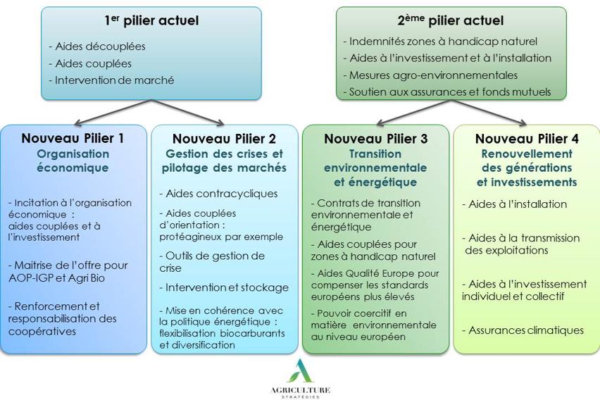 Illustration des 4 piliers proposés pour la PAC par Agriculture Stratégies