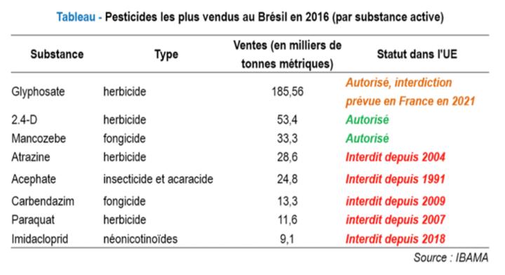Pesticides utilisés au Brésil interdits en France